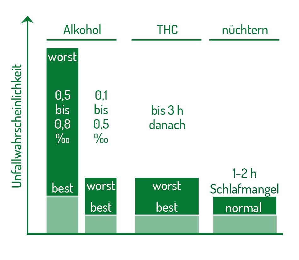 Unfallrisiko im Vergleich THC Alkohol