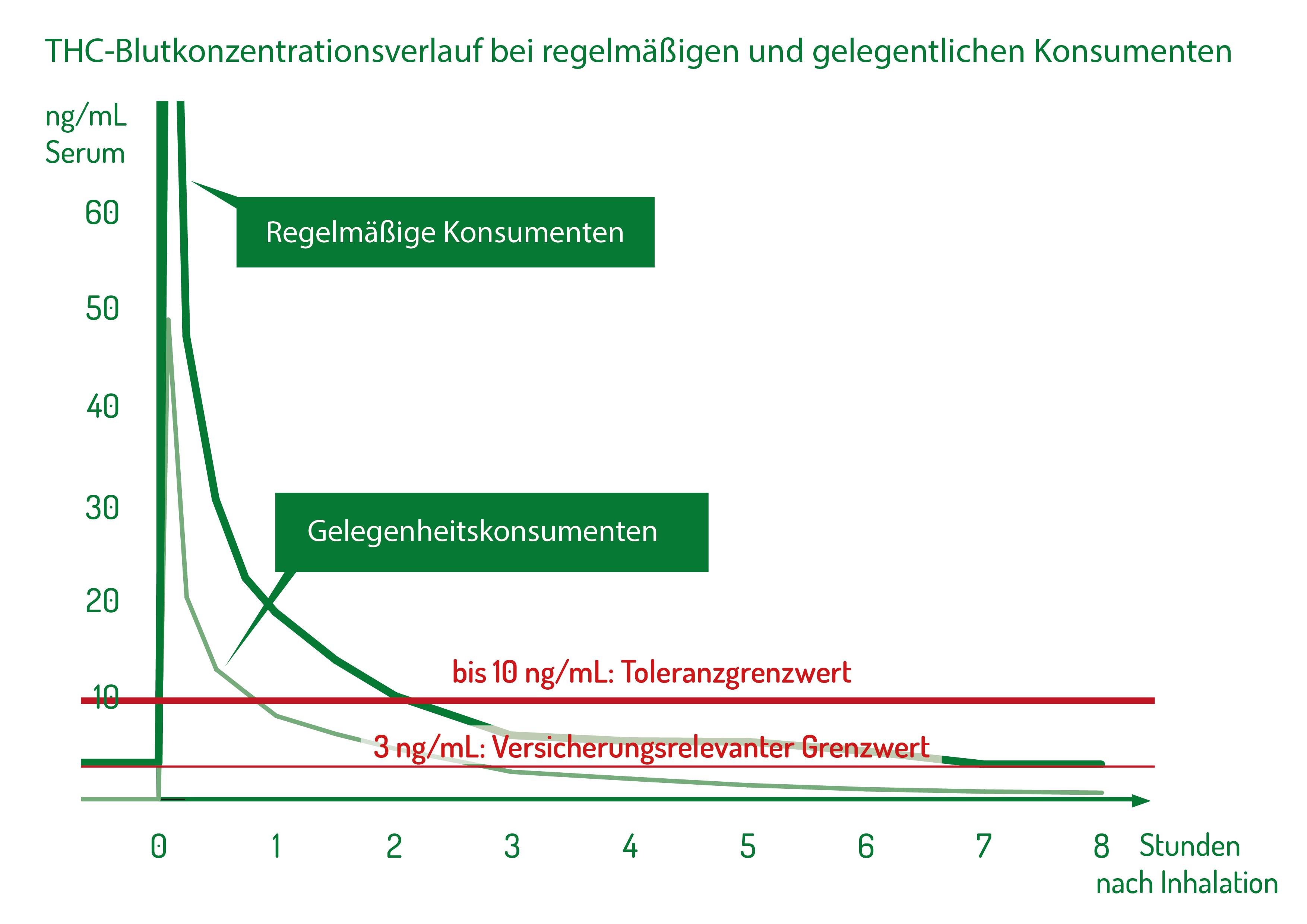 Grenzwerte THC Verlauf