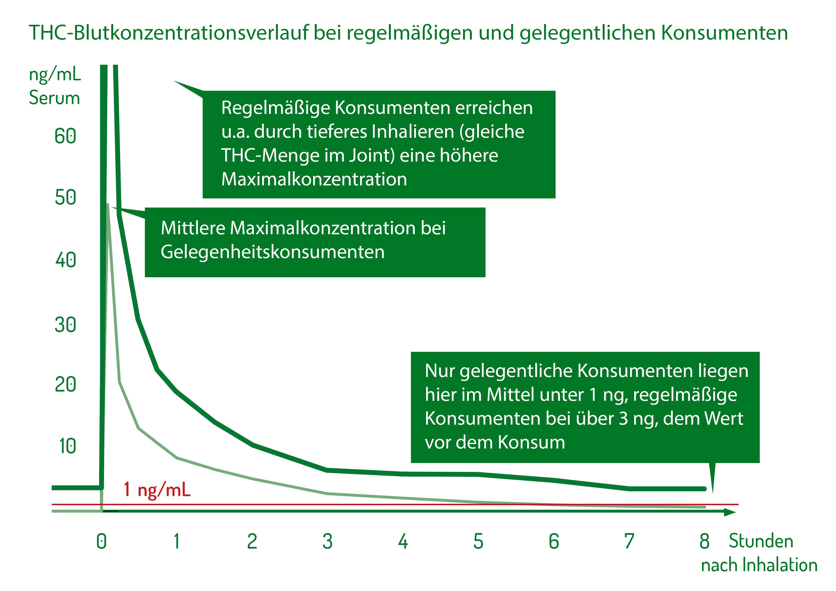 THC Blutkonzentration Verlauf